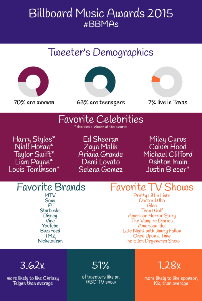 SatSocial Audience Ratings Results: Billboard Music Awards