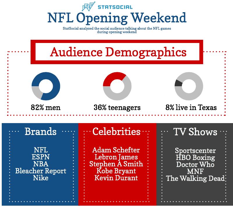 StatSocial measures social media surrounding NFL Opening Weekend